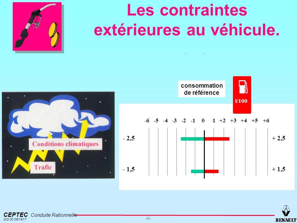 CEPTEC Conduite Rationnelle GG 00 091/617 6 Les contraintes extérieures au véhicule. + 2,5 + 1,5 consommation de référence -6-5-4-3-2 l/100 +1+2+3+4+5