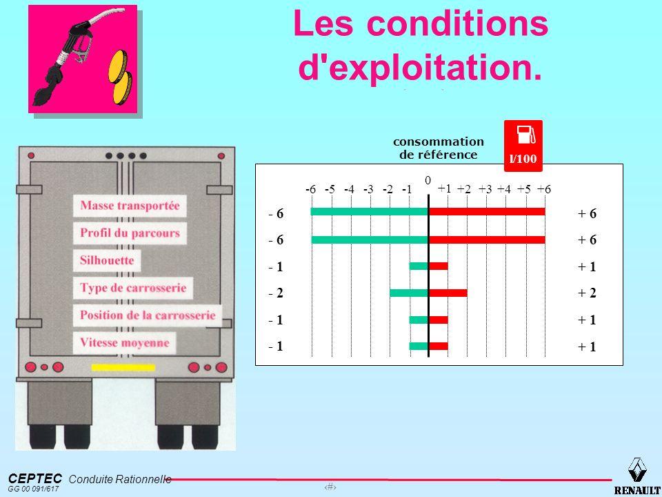 CEPTEC Conduite Rationnelle GG 00 091/617 9 Les conditions d'exploitation. consommation de référence l/100 0 +1 +2+3+4+5+6 + 1 + 2 - 6 - 1 - 2 -6-5-4-