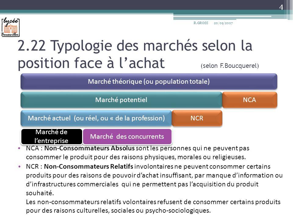 2.22 Typologie des marchés selon la position face à lachat (selon F.Boucquerel) NCA : Non-Consommateurs Absolus sont les personnes qui ne peuvent pas