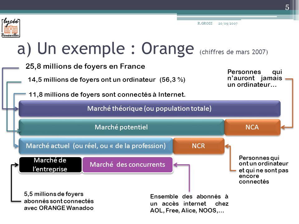 a) Un exemple : Orange (chiffres de mars 2007) 5 R.GROSS Marché théorique (ou population totale) Marché potentiel NCA Marché actuel (ou réel, ou « de