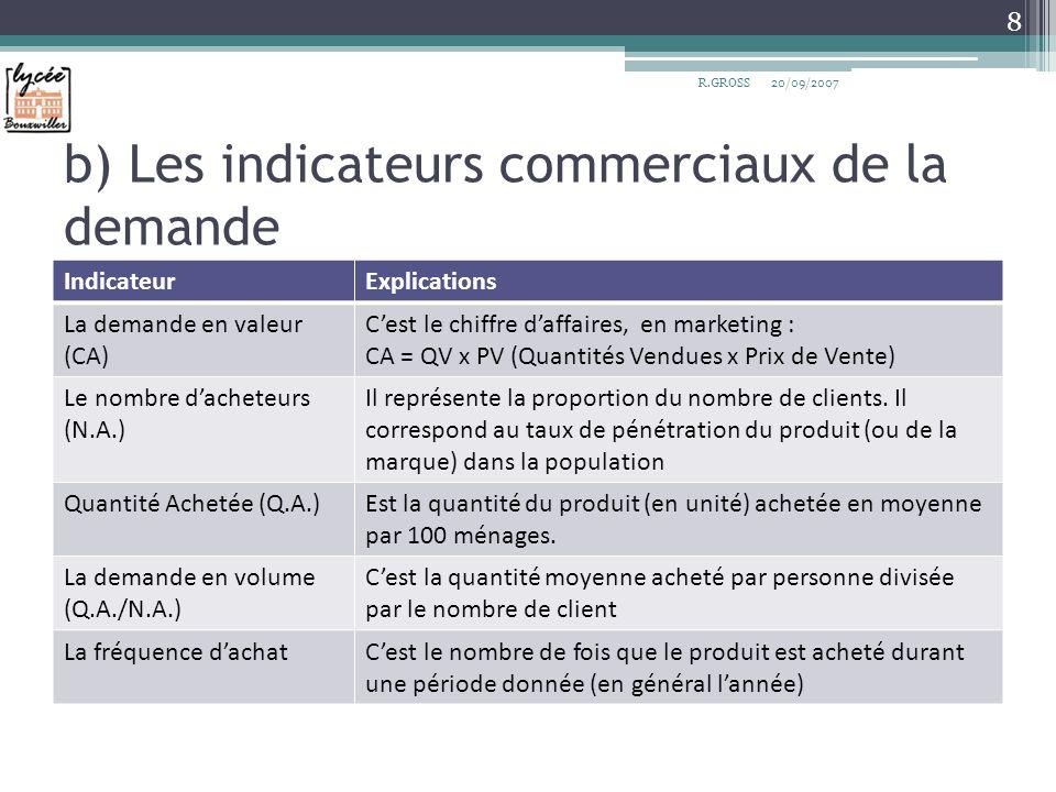 b) Les indicateurs commerciaux de la demande IndicateurExplications La demande en valeur (CA) Cest le chiffre daffaires, en marketing : CA = QV x PV (