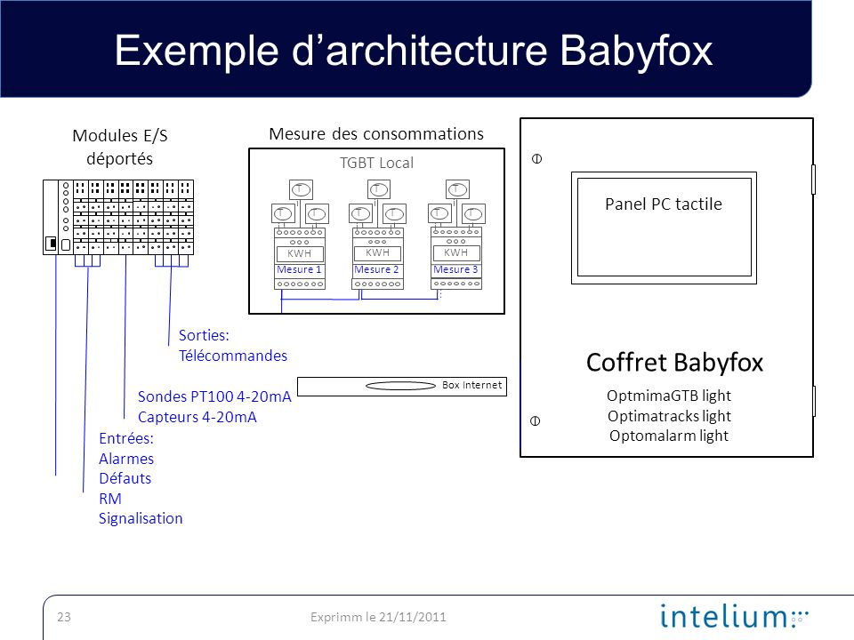 Exemple darchitecture Babyfox Exprimm le 21/11/201123 Coffret Babyfox Panel PC tactile Modules E/S déportés Mesure des consommations TGBT Local KWH TiTi Mesure 1 TiTi TiTi KWH TiTi Mesure 2 TiTi TiTi KWH TiTi Mesure 3 TiTi TiTi Box Internet Entrées: Alarmes Défauts RM Signalisation Sorties: Télécommandes Sondes PT100 4-20mA Capteurs 4-20mA OptmimaGTB light Optimatracks light Optomalarm light