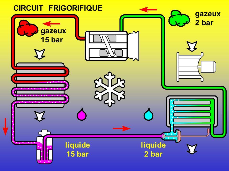 Collecteur / déhydrateur Détendeur EvaporateurCondenseur Soufflerie Compresseur COMPOSANTS
