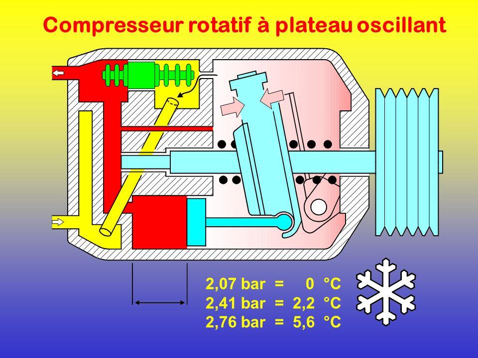 2,07 bar = 0 °C 2,41 bar = 2,2 °C 2,76 bar = 5,6 °C Compresseur rotatif à plateau oscillant