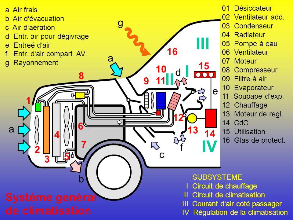 Processus : Refroidir – Assécher- Chauffer 1 Air frais 30ºC 80 % 2 Air refroidir 10ºC 100 % 3 Air climatisé 20ºC 45 % 35 25 10 15 20 ºC 20% 40% 60% 80