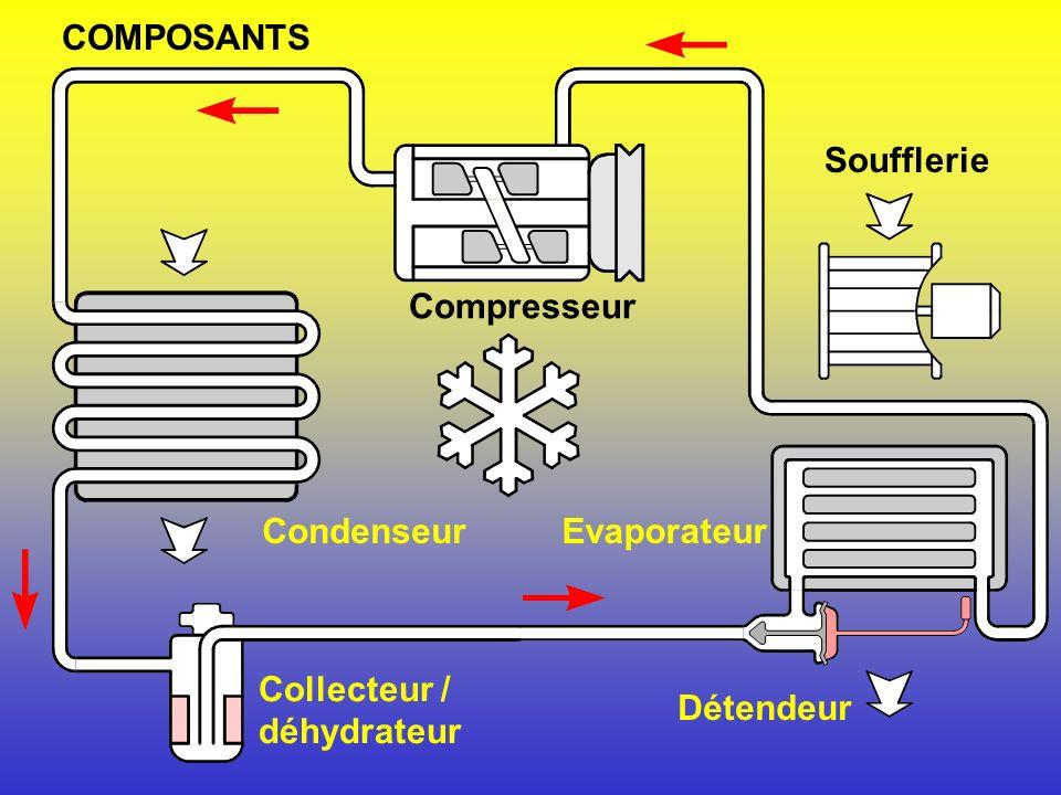 Systéme genéral de climatisation a Air frais b Air dévacuation c Air daération d Entr. air pour dégivrage e Entreé dair f Entr. dair compart. AV. g Ra