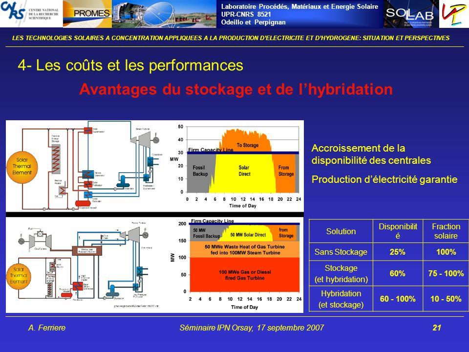 Laboratoire Procédés, Matériaux et Energie Solaire UPR-CNRS 8521 Odeillo et Perpignan A. FerriereSéminaire IPN Orsay, 17 septembre 200721 Avantages du