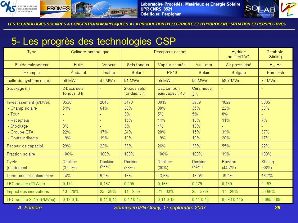 Laboratoire Procédés, Matériaux et Energie Solaire UPR-CNRS 8521 Odeillo et Perpignan A. FerriereSéminaire IPN Orsay, 17 septembre 200729 LES TECHNOLO
