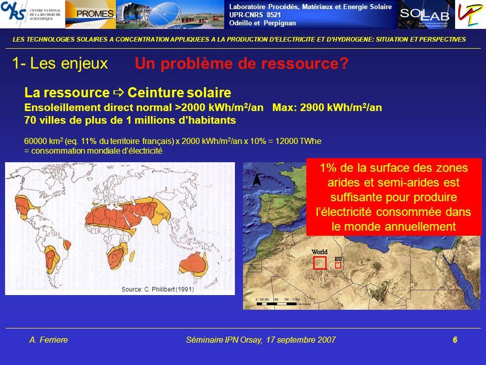 Laboratoire Procédés, Matériaux et Energie Solaire UPR-CNRS 8521 Odeillo et Perpignan A. FerriereSéminaire IPN Orsay, 17 septembre 20076 Source: C. Ph