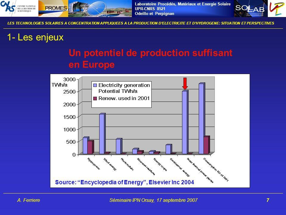 Laboratoire Procédés, Matériaux et Energie Solaire UPR-CNRS 8521 Odeillo et Perpignan A. FerriereSéminaire IPN Orsay, 17 septembre 20077 1- Les enjeux
