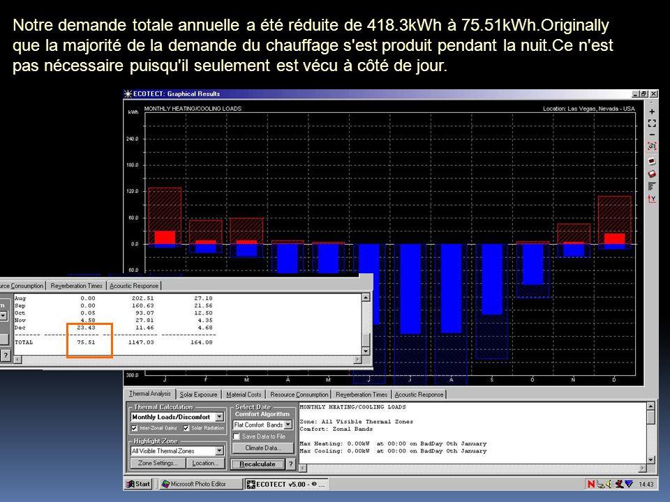 Notre demande totale annuelle a été réduite de 418.3kWh à 75.51kWh.Originally que la majorité de la demande du chauffage s'est produit pendant la nuit