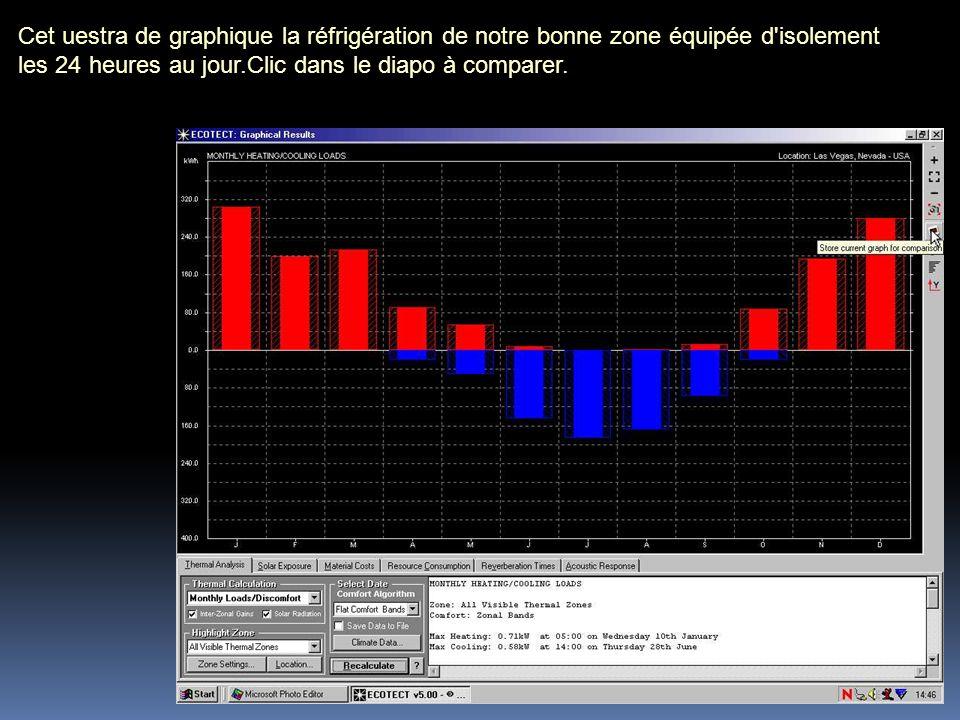 Cet uestra de graphique la réfrigération de notre bonne zone équipée d'isolement les 24 heures au jour.Clic dans le diapo à comparer.