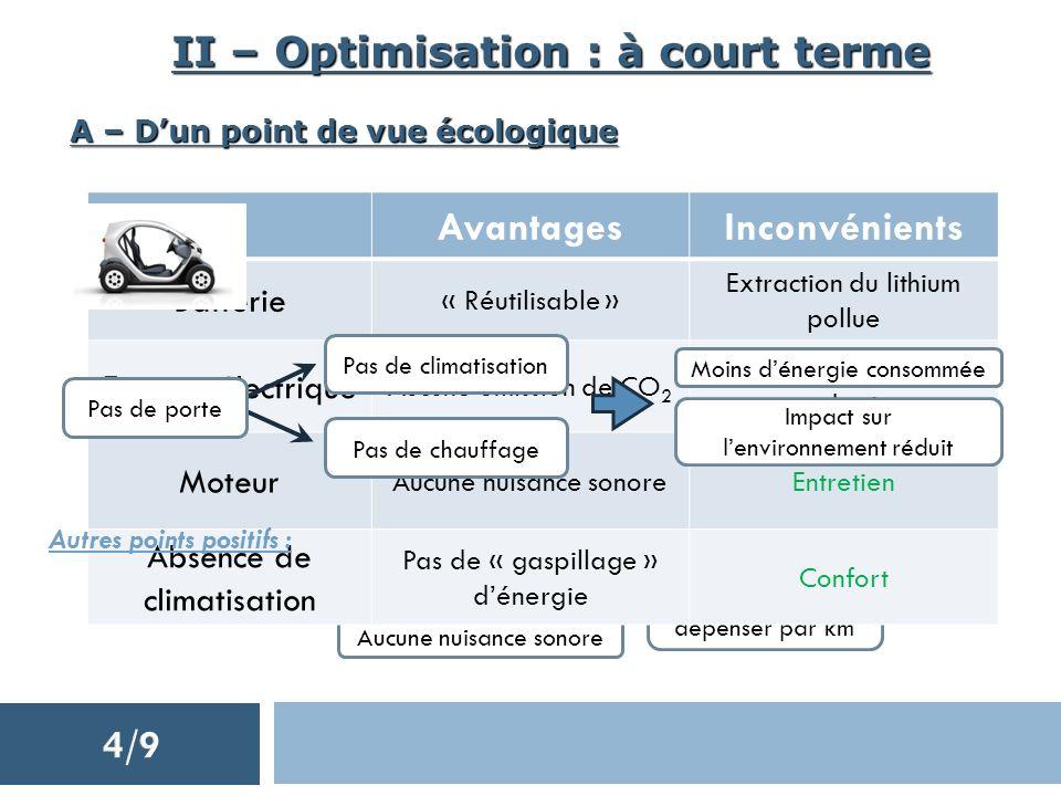 II – Optimisation : à court terme A – Dun point de vue écologique Aucune émission de CO 2 Aucune nuisance sonore Faible énergie dépenser par km Avanta