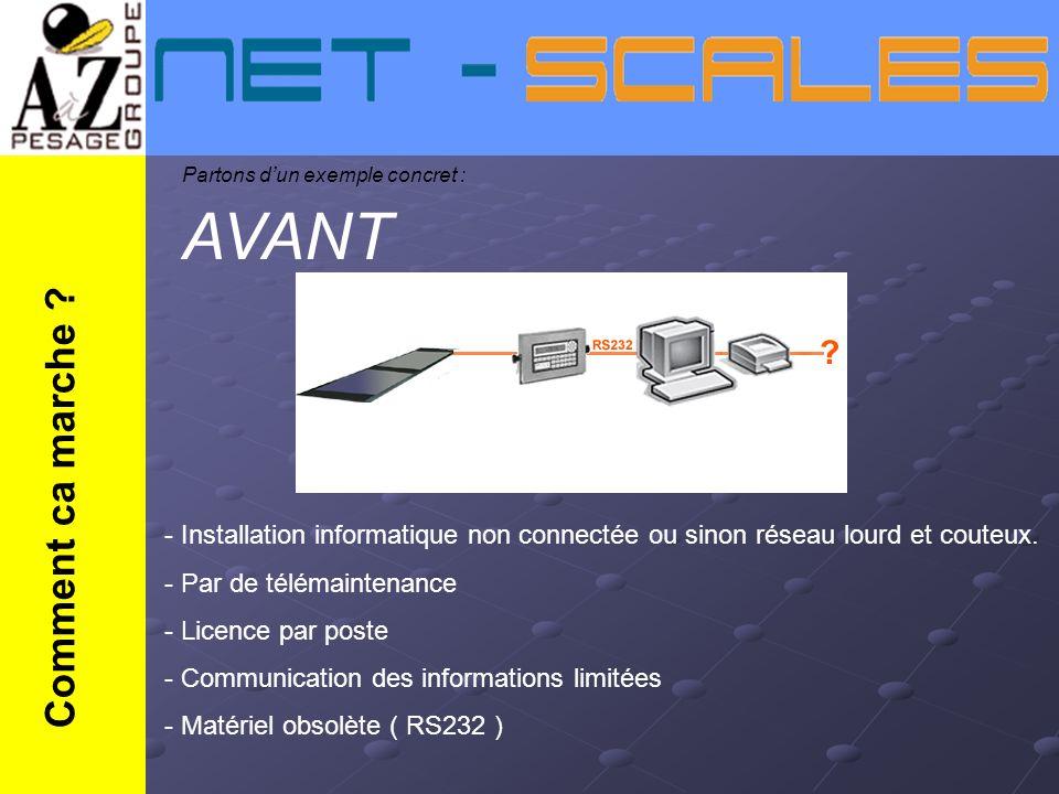Comment ca marche ? Partons dun exemple concret : AVANT - Installation informatique non connectée ou sinon réseau lourd et couteux. - Par de télémaint