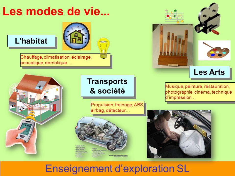 Les modes de vie... Les Arts Lhabitat Transports & société Enseignement dexploration SL Chauffage, climatisation, éclairage, acoustique, domotique… Mu