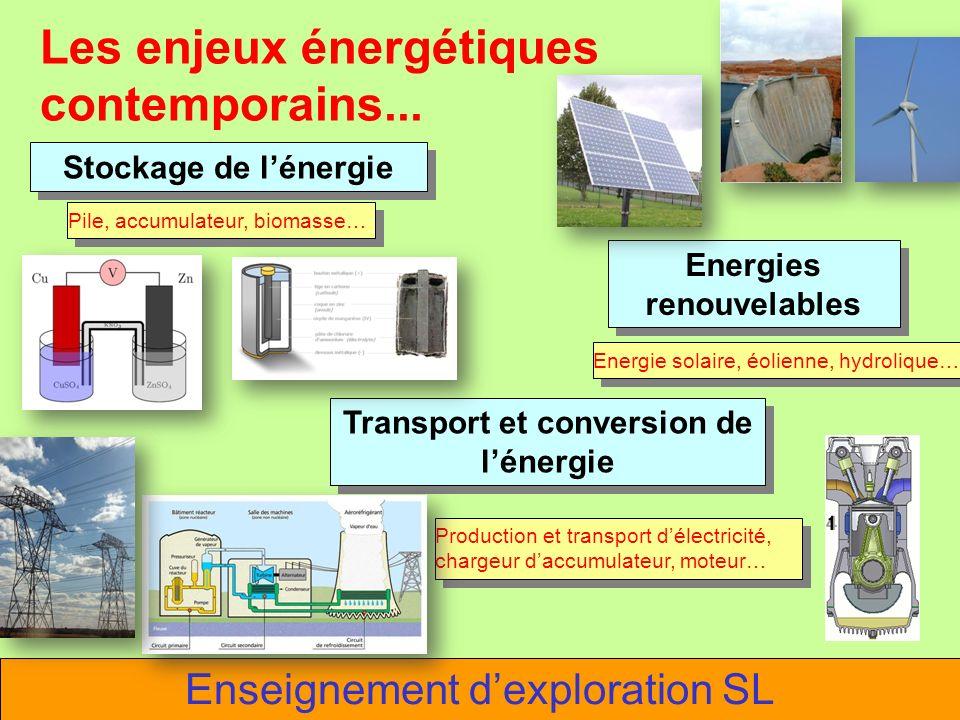 Les enjeux énergétiques contemporains... Stockage de lénergie Energies renouvelables Energies renouvelables Enseignement dexploration SL Transport et