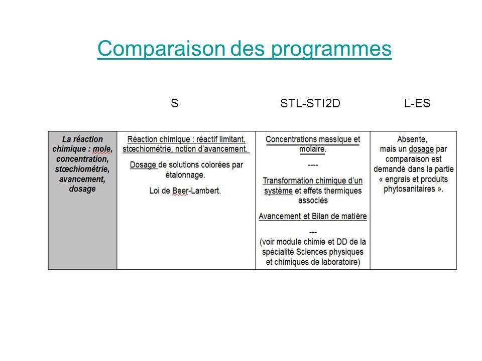 Comparaison des programmes SSTL-STI2DL-ES