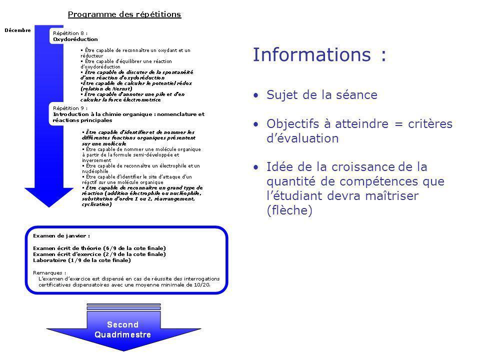 Informations : Sujet de la séance Objectifs à atteindre = critères dévaluation Idée de la croissance de la quantité de compétences que létudiant devra maîtriser (flèche)