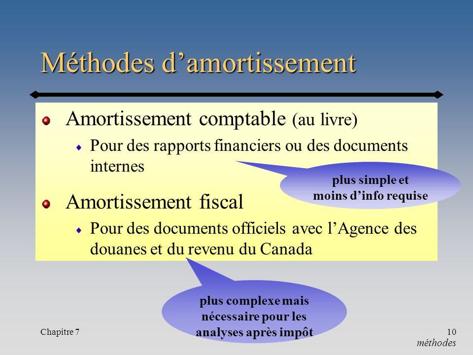 Chapitre 710 Méthodes damortissement Amortissement comptable (au livre) Pour des rapports financiers ou des documents internes Amortissement fiscal Po