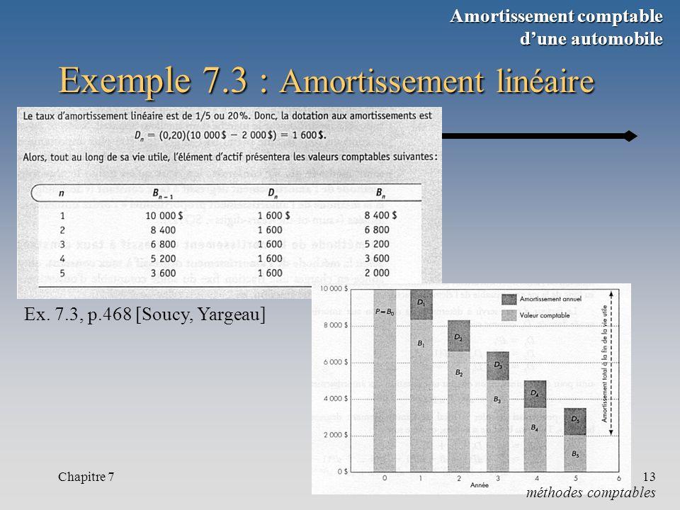 Chapitre 713 Exemple 7.3 : Amortissement linéaire Ex. 7.3, p.468 [Soucy, Yargeau] méthodes comptables Amortissement comptable dune automobile