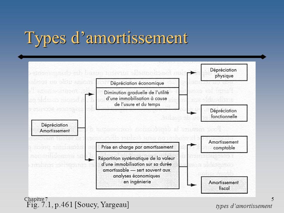 Chapitre 75 Types damortissement Fig. 7.1, p.461 [Soucy, Yargeau] types damortissement