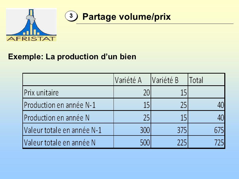 Exemple: La production dun bien 33 Partage volume/prix