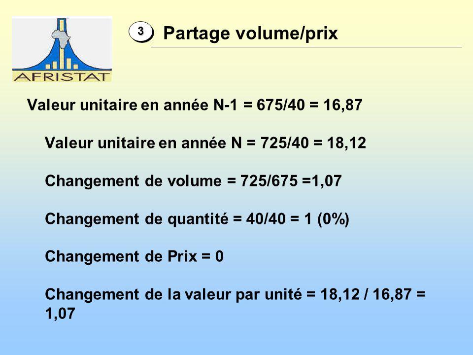 Valeur unitaire en année N-1 = 675/40 = 16,87 Valeur unitaire en année N = 725/40 = 18,12 Changement de volume = 725/675 =1,07 Changement de quantité