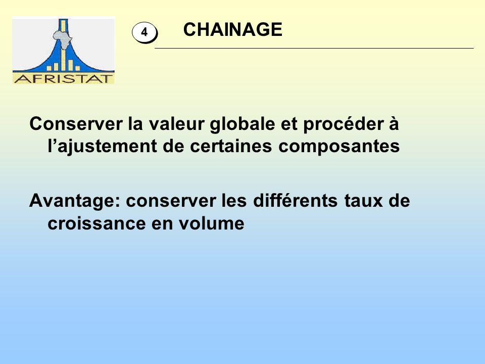 Conserver la valeur globale et procéder à lajustement de certaines composantes Avantage: conserver les différents taux de croissance en volume 44 CHAI