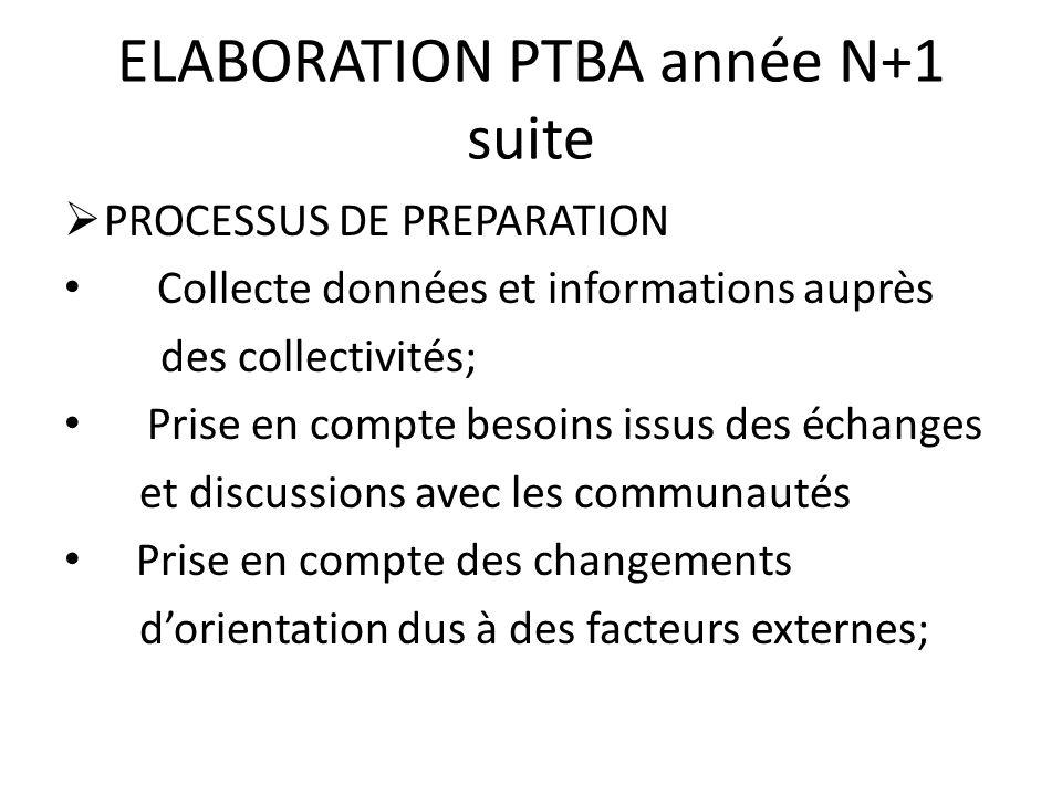 ELABORATION PTBA (année N+1 suite) Ex: de changement dorientations dus facteurs externes: Nouvelles politiques de lEtat, Nouveaux instruments ou modifications des priorités stratégiques du FIDA; recommandations supervision du projet, recommandations revue à mi- parcours, recommandations auditeurs.