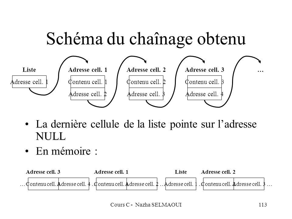 Cours C - Nazha SELMAOUI113 Schéma du chaînage obtenu NULLLa dernière cellule de la liste pointe sur ladresse NULL En mémoire : Contenu cell.