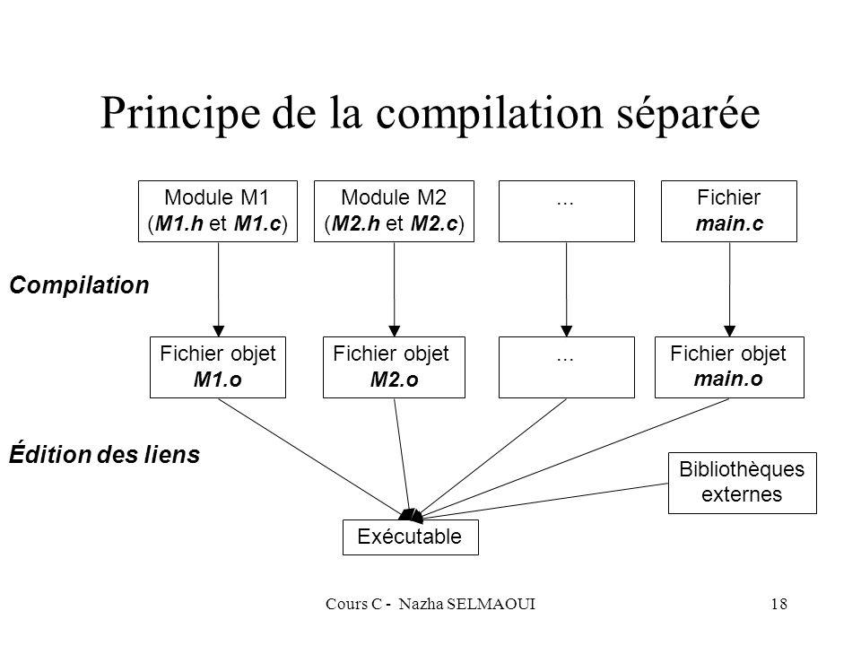 Cours C - Nazha SELMAOUI18 Principe de la compilation séparée Compilation Édition des liens Module M1 (M1.h et M1.c) Module M2 (M2.h et M2.c)...Fichier main.c Fichier objet M1.o Fichier objet M2.o...Fichier objet main.o Exécutable Bibliothèques externes