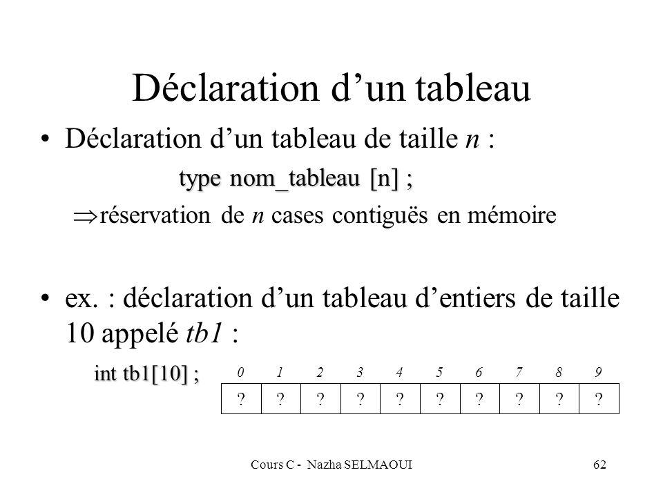Cours C - Nazha SELMAOUI62 Déclaration dun tableau Déclaration dun tableau de taille n : type nom_tableau [n] ; réservation de n cases contiguës en mémoire ex.