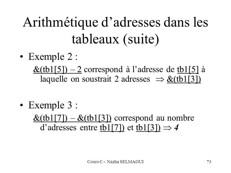 Cours C - Nazha SELMAOUI73 Arithmétique dadresses dans les tableaux (suite) Exemple 2 : &(tb1[5]) – 2tb1[5] &(tb1[3]) &(tb1[5]) – 2 correspond à ladresse de tb1[5] à laquelle on soustrait 2 adresses &(tb1[3]) Exemple 3 : &(tb1[7]) – &(tb1[3]) tb1[7])tb1[3]) &(tb1[7]) – &(tb1[3]) correspond au nombre dadresses entre tb1[7]) et tb1[3]) 4