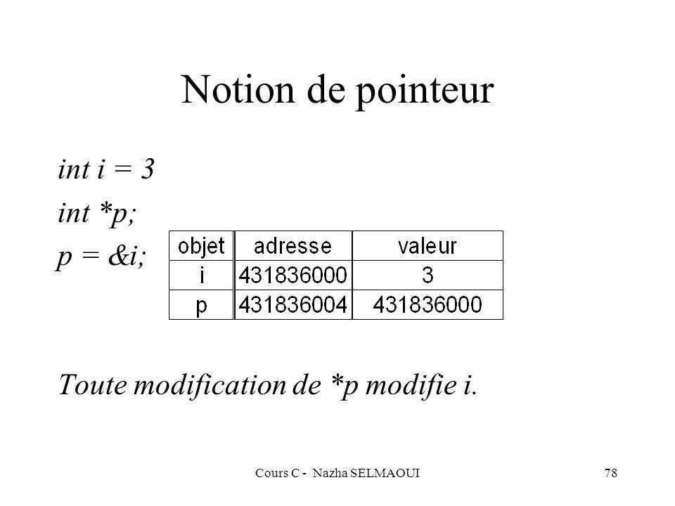 Cours C - Nazha SELMAOUI78 Notion de pointeur int i = 3 int *p; p = &i; Toute modification de *p modifie i.