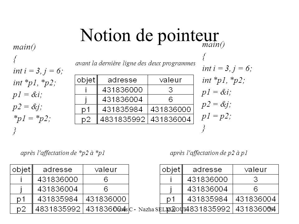Cours C - Nazha SELMAOUI79 Notion de pointeur main() { int i = 3, j = 6; int *p1, *p2; p1 = &i; p2 = &j; *p1 = *p2; } main() { int i = 3, j = 6; int *p1, *p2; p1 = &i; p2 = &j; p1 = p2; } avant la dernière ligne des deux programmes après l affectation de *p2 à *p1 après l affectation de p2 à p1