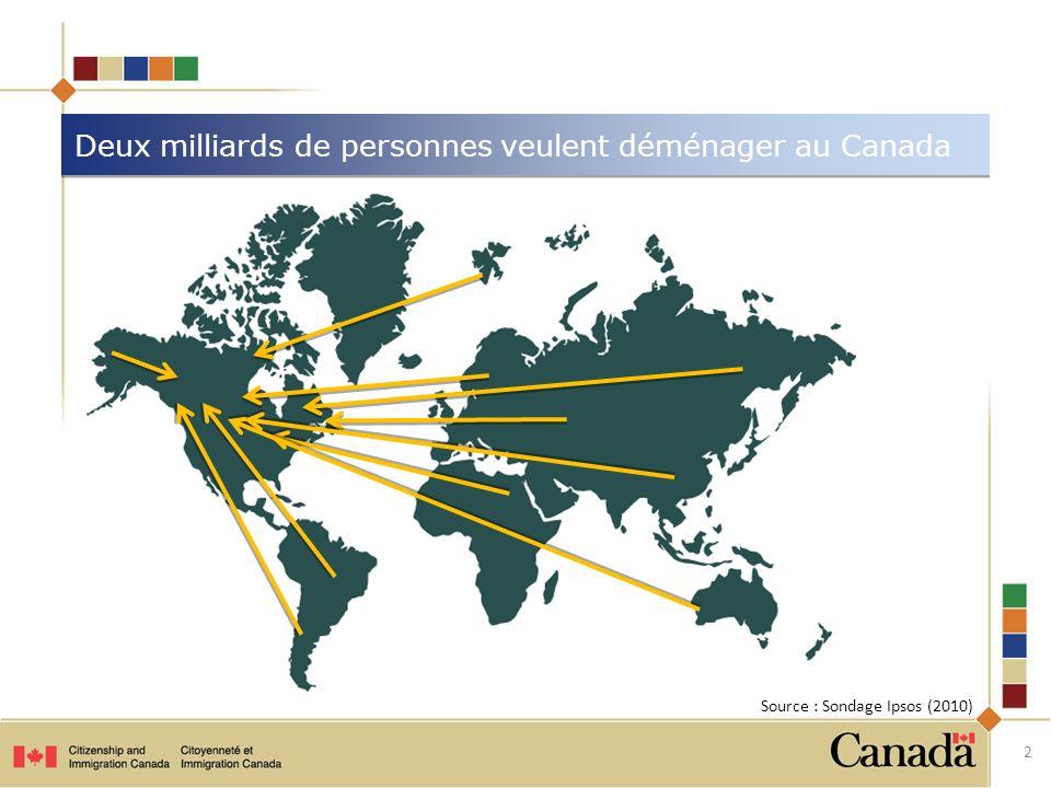 Deux milliards de personnes veulent déménager au Canada Source : Sondage Ipsos (2010) 2