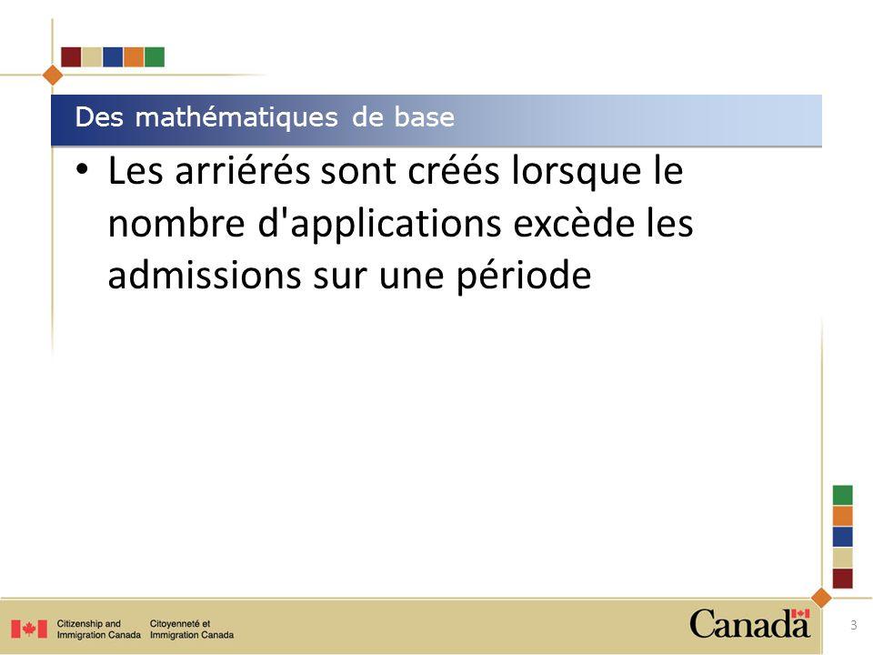 Les arriérés sont créés lorsque le nombre d applications excède les admissions sur une période Des mathématiques de base 3