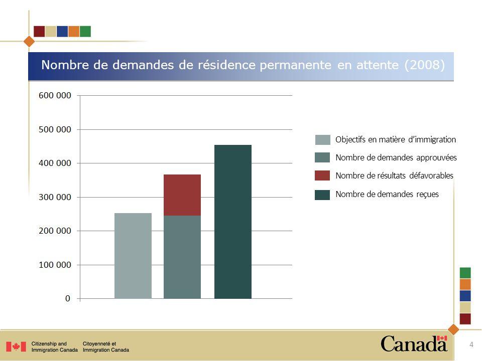 Demandes de résidence permanente en attente (2008) Objectifs en matière dimmigration Nombre de résultats défavorables Nombre de demandes approuvées Nombre de demandes reçues Nombre de personnes qui veulent déménager au Canada 5 2 000 000 000