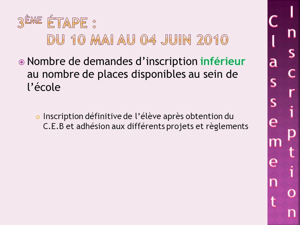 Nombre de demandes dinscription inférieur au nombre de places disponibles au sein de lécole Inscription définitive de lélève après obtention du C.E.B et adhésion aux différents projets et règlements