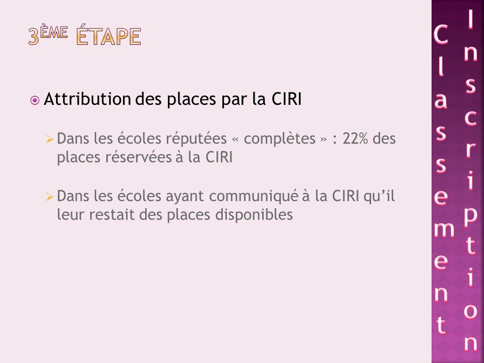 Attribution des places par la CIRI Dans les écoles réputées « complètes » : 22% des places réservées à la CIRI Dans les écoles ayant communiqué à la CIRI quil leur restait des places disponibles