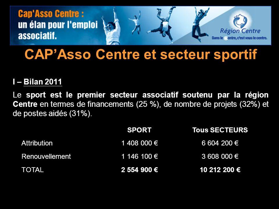 12 CAPAsso Centre et secteur sportif I – Bilan 2011 Le sport est le premier secteur associatif soutenu par la région Centre en termes de financements