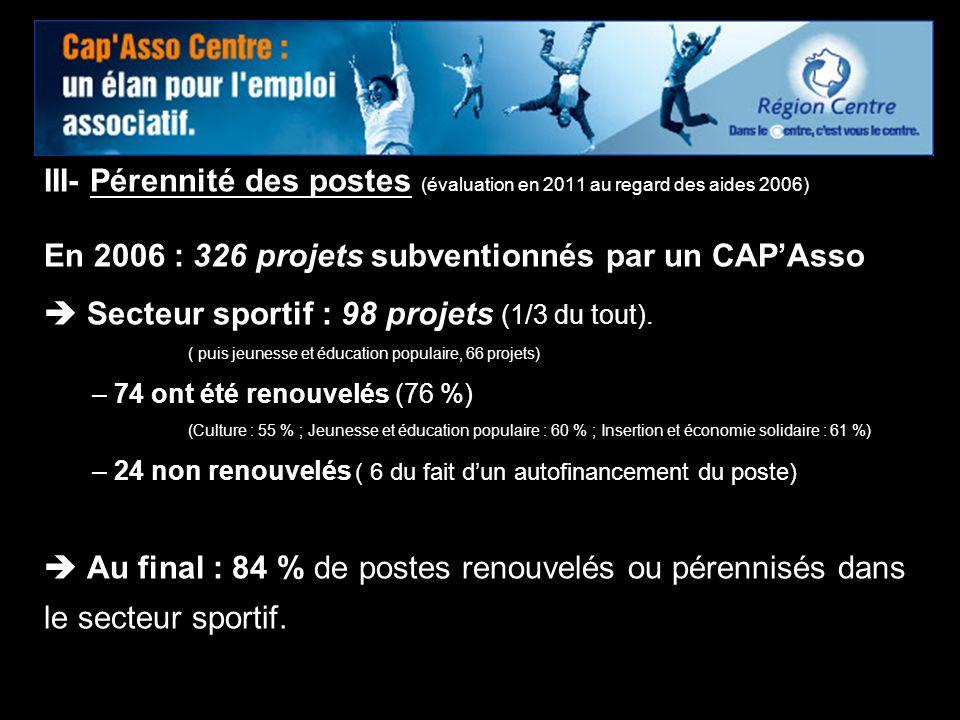 14 III- Pérennité des postes (évaluation en 2011 au regard des aides 2006) En 2006 : 326 projets subventionnés par un CAPAsso Secteur sportif : 98 pro