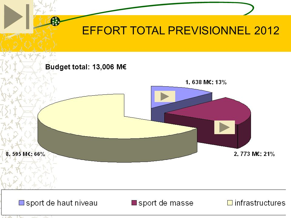16 EFFORT TOTAL PREVISIONNEL 2012 Budget total: 13,006 M
