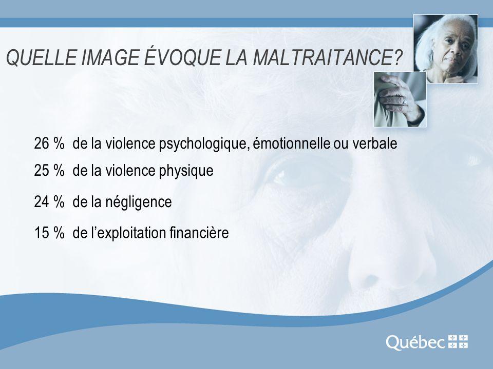 QUELLE IMAGE ÉVOQUE LA MALTRAITANCE? 26 % de la violence psychologique, émotionnelle ou verbale 25 % de la violence physique 24 % de la négligence 15