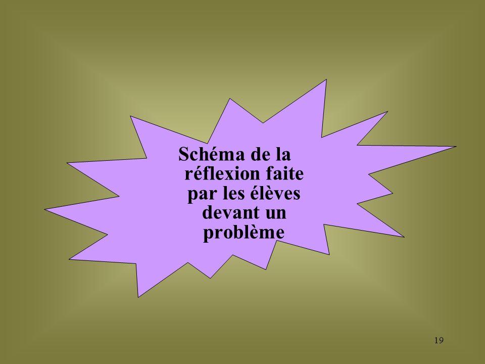 Schéma de la réflexion faite par les élèves devant un problème 19