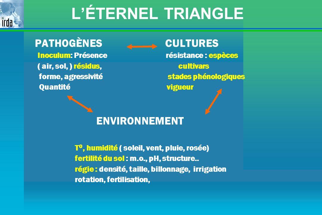 LÉTERNEL TRIANGLE PATHOGÈNES CULTURES Inoculum: Présence résistance : espèces ( air, sol, ) résidus, cultivars forme, agressivité stades phénologiques