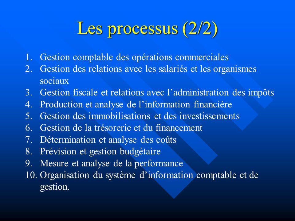 Les processus (2/2) 1.Gestion comptable des opérations commerciales 2.Gestion des relations avec les salariés et les organismes sociaux 3.Gestion fisc