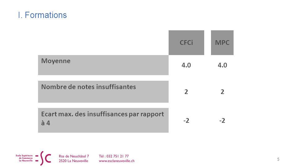 I. Formations 5 CFCiMPC Moyenne 4.0 Nombre de notes insuffisantes 22 Ecart max.