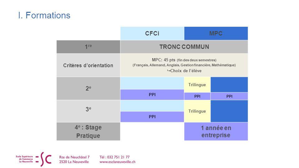 I. Formations CFCiMPC 1 re TRONC COMMUN Critères dorientation MPC: 45 pts (fin des deux semestres) (Français, Allemand, Anglais, Gestion financière, M