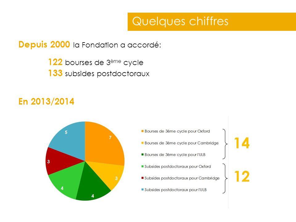 Depuis 2000 la Fondation a accordé: 122 bourses de 3 ème cycle 133 subsides postdoctoraux En 2013/2014 Quelques chiffres